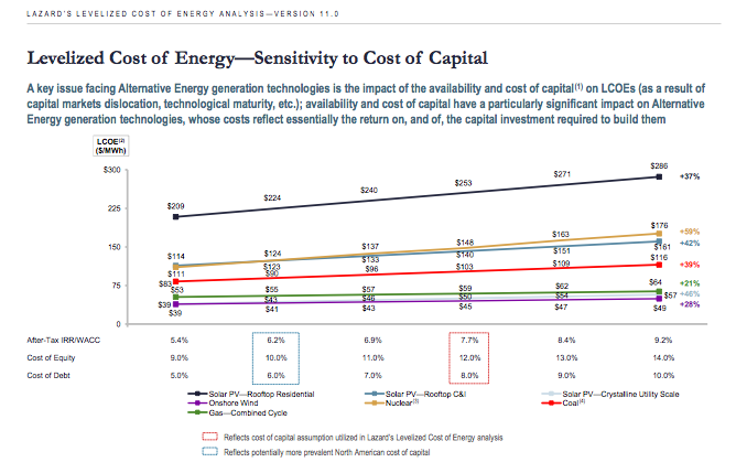 cost of power generation in the US