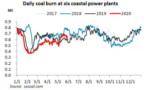 china coal fired power