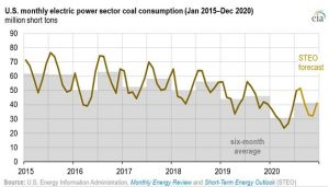 US Coal Consumption