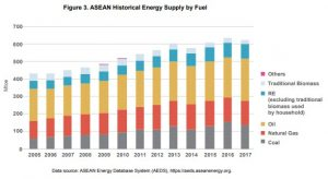 ASEAN Energy Supply by Fuel