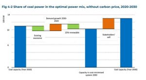 Coal in Power Mix