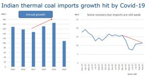 Indian Thermal Coal Market
