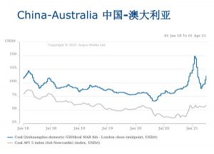 China Coking Coal Market Study and Outlook