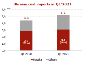 Ukraine coal imports in Q1 2021