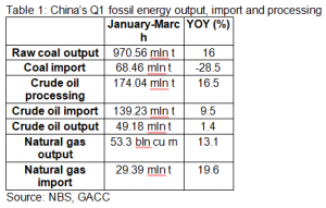 China's Q1 fossil energy output, import and processing