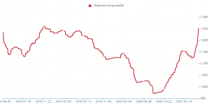 Chinese coking coal demand