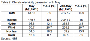 China's electricity generation until May